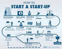 Starting A Resume Beginner U0027s Guide For How To Start A Startup Infographic Bit Rebels