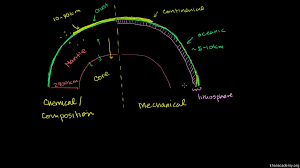 structure of the earth video khan academy