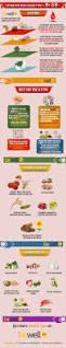 180 best er4yt images on pinterest blood types blood type diet