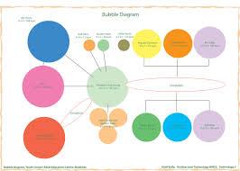 bubble diagrams diagram site
