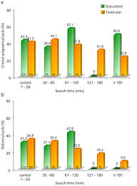 stress pattern sperm adalah intracytoplasmic sperm injection icsi in extreme cases of male