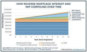 reverse mortgages and taxes