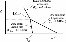 lcl si e lifted condensation level