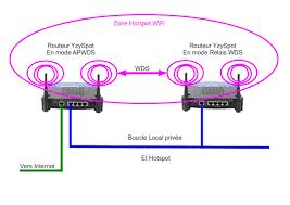public html file réseau hotspot wds yzyspot jpg swallow wifi dashboard