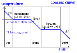 gases liquids solids states of matter kinetic particle theory