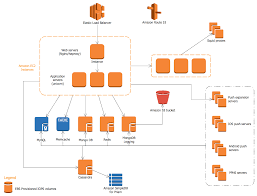 aws architecture diagrams solution conceptdraw com