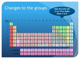 Periodic Table Periods And Groups The Periodic Table Periods Periods Are The Rows In The Periodic