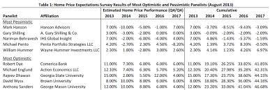 economists predict home value appreciation through 2017 to experts predict u s home value appreciation to exceed pre bubble
