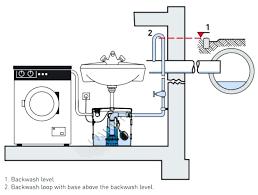 utility sink drain pump sink drain pumps pump for basement sink utility sink drain pumps