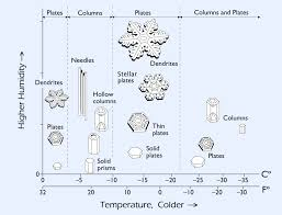 how snowflakes are formed u2013 when life is good