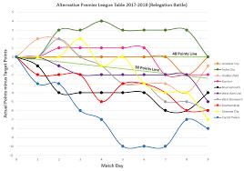 2017 2018 premier league table the alternative premier league table 2017 18