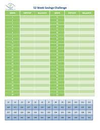 Money Saving Spreadsheet 52 Week Save Money Challenge Savingadvice Com Blog Saving