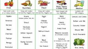 food chart recipes food