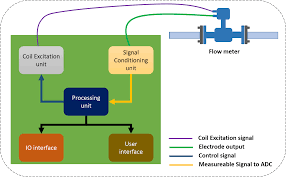 electromagnetic flow meters design and development embien