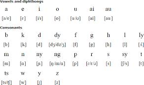 tagalog alphabets pronunciation and language