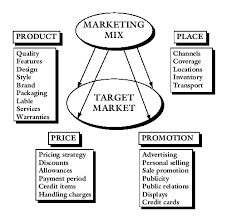 ethical issues in marketing blending in the marketing mix marketing portfolio