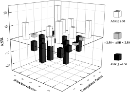 defining influent scenarios application of cluster analysis to a