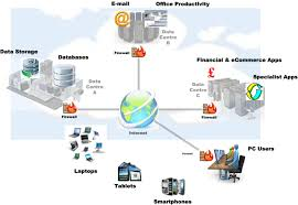 cloud computing network architecture home design planning gallery