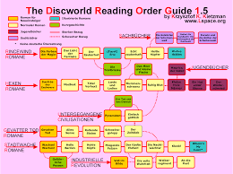 Discworld Map The L Space Web Discworld Reading Order Guides
