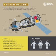 space in images 2017 07 soyuz ms spacecraft infographic