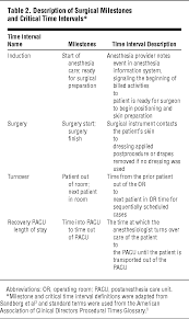 maximizing operating room and recovery room capacity in an era of