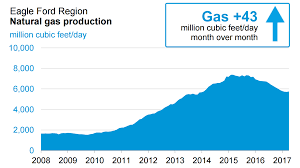 Average Gas Price by Natural Gas Prices Could Plunge Below 2 Oilprice Com