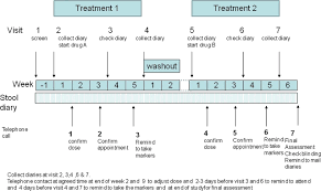 a randomised trial of ondansetron for the treatment of irritable