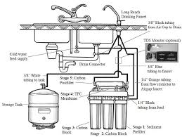 Faucet For Reverse Osmosis System Gn 5 Wqa Certified Reverse Osmosis System Water Filtration