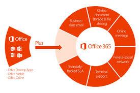 si e social microsoft microsoft office 365 di federico bernardello