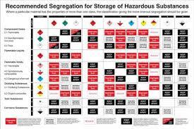 hazardous materials classification table recommended segregation for coshh storage of hazardous substances