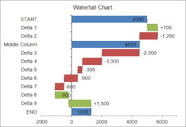 Excel Graph Template Waterfall Chart Template For Excel