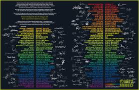 nearly 200 celebrities sign billboard u0027s open letter to congress