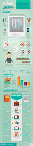 the rising popularity of e books infographic infographic