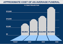 funeral cost how much does a funeral cost