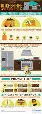 Cooking Infographic by Kitchen Fire Safety Challenge Spot The Dangers Infographic