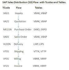 sales order table in sap mysap technical sap sd flow with tcodes and tables