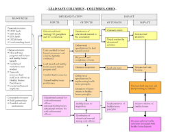 program evaluation template supporting effective evaluations a