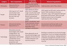 what u0027s your security maturity level u2014 krebs on security