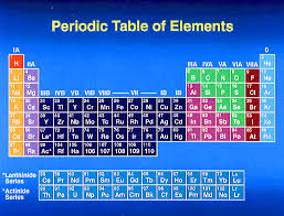 5th Element Periodic Table Mr Finkle U0027s Fifth Graders Periodic Table Of Elements