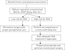 pre operative screening for obstructive sleep apnoea european