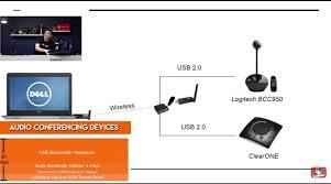 make the logitech bcc950 wireless usb2air