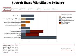 digital by default applications portfolio management digital by