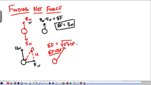 physics 1 force 4 net force youtube