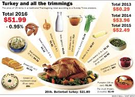thanksgiving dinner to cost about the same as last year business