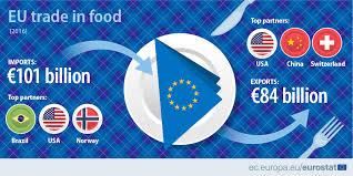 eu trade in food product eurostat