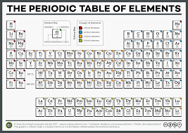 compound interest national periodic table day u2013 six different