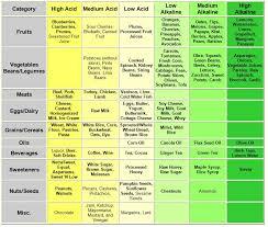 acidic alkaline food chart healthy juicing and blending