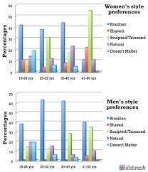 how many percent shave pubic hair home design elegant men pubic hair styles shave pubes 678x381