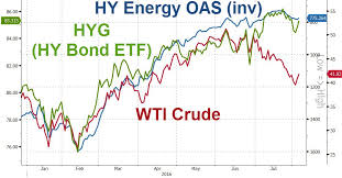pattern energy debt why is high yield energy debt decoupling from oil zero hedge