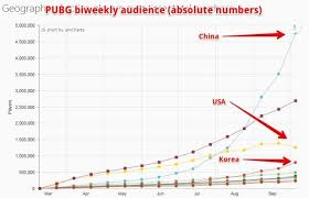 pubg sales pubg might be popular in the us but it s a phenomenon in china